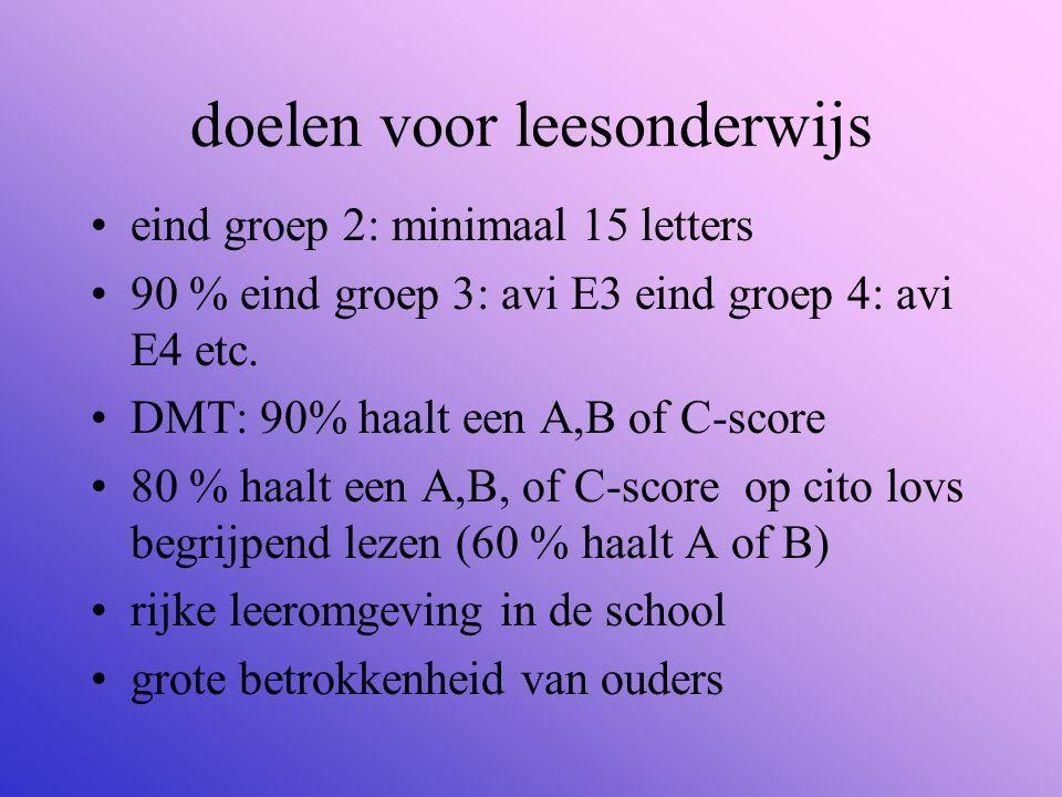 doelen voor leesonderwijs eind groep 2: minimaal 15 letters 90 % eind groep 3: avi E3 eind groep 4: avi E4 etc. DMT: 90% haalt een A,B of C-score 80 %