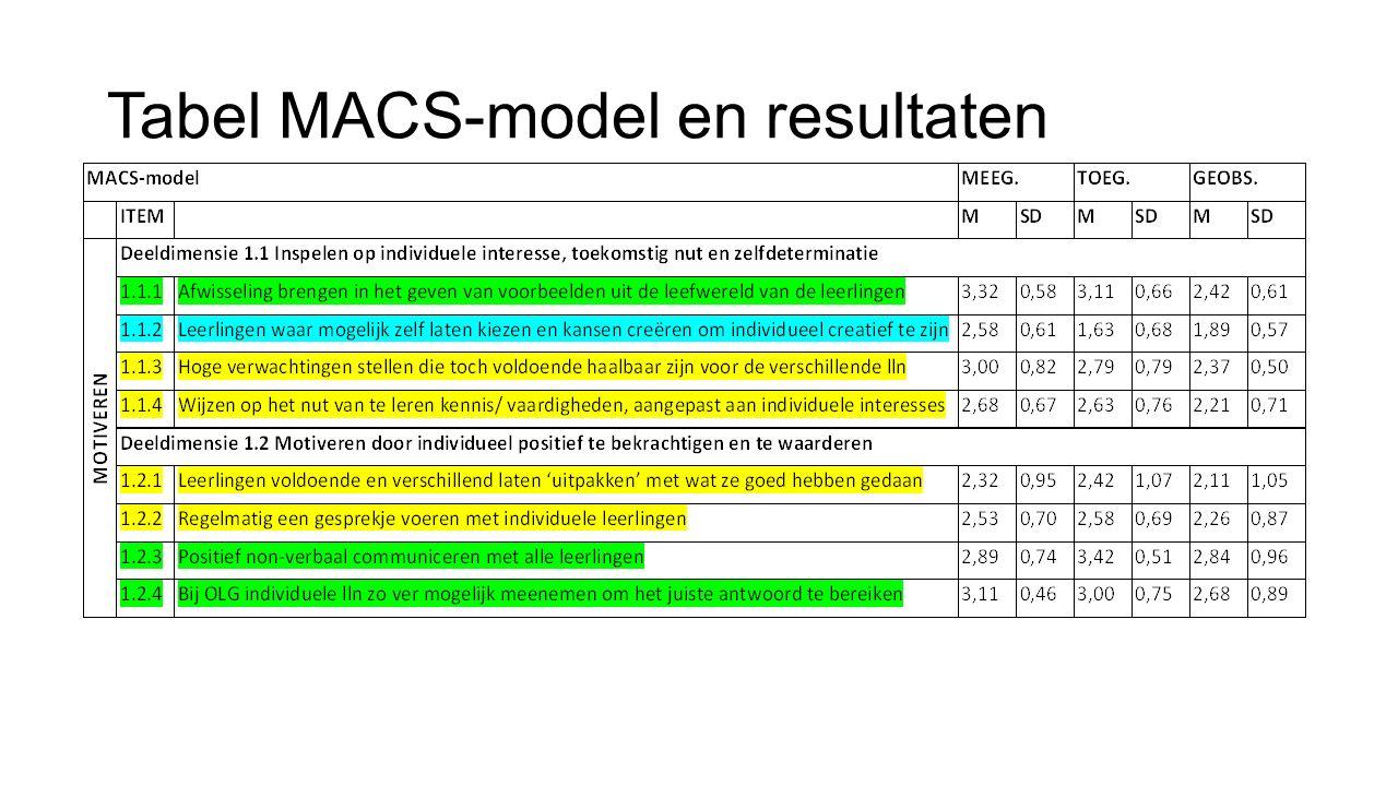 Tabel MACS-model en resultaten