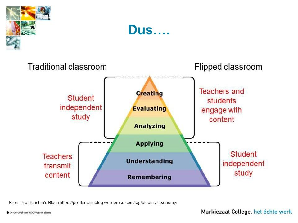 Dus…. Bron: Prof Kinchin's Blog (https://profkinchinblog.wordpress.com/tag/blooms-taxonomy/)