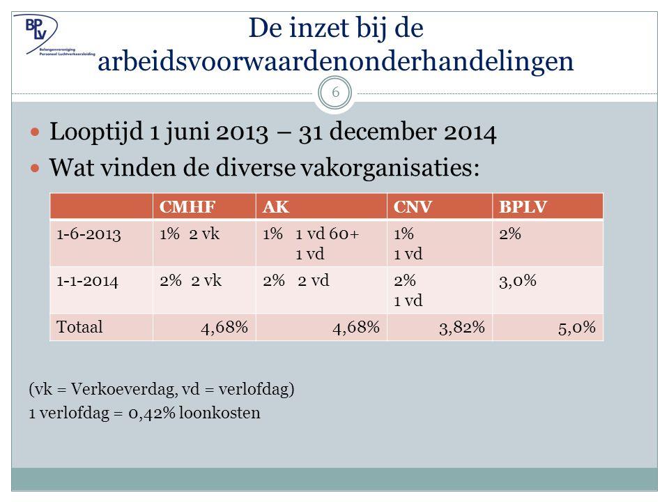 De inzet bij de arbeidsvoorwaardenonderhandelingen Looptijd 1 juni 2013 – 31 december 2014 Wat vinden de diverse vakorganisaties: (vk = Verkoeverdag, vd = verlofdag) 1 verlofdag = 0,42% loonkosten CMHFAKCNVBPLV 1-6-20131% 2 vk1% 1 vd 60+ 1 vd 1% 1 vd 2% 1-1-20142% 2 vk2% 2 vd2% 1 vd 3,0% Totaal4,68% 3,82%5,0% 6