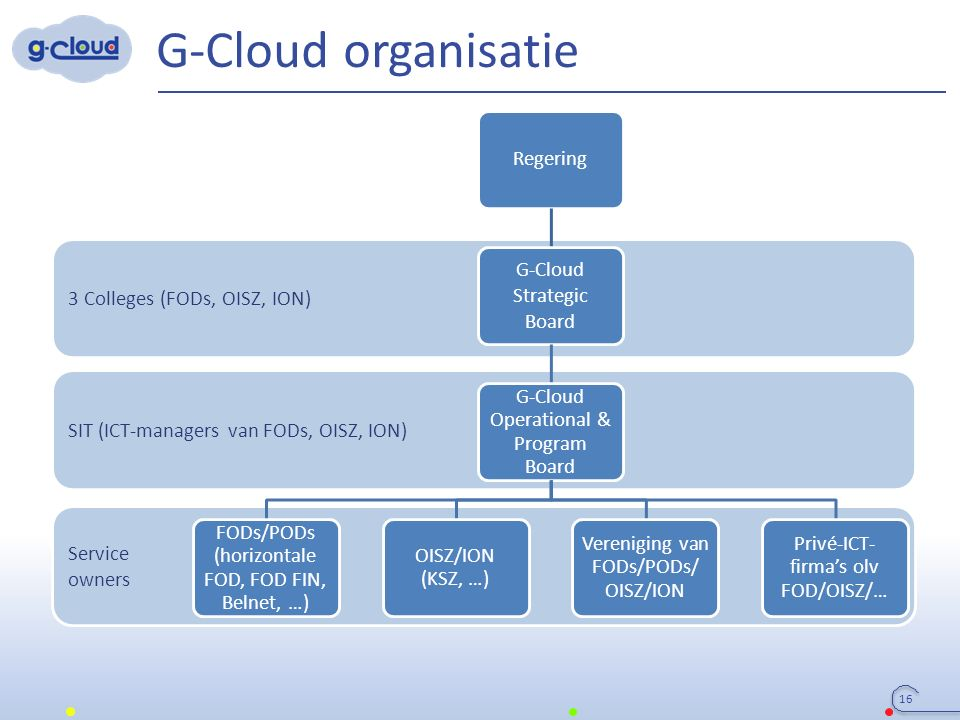 3 Colleges (FODs, OISZ, ION) SIT (ICT-managers van FODs, OISZ, ION) Service owners G-Cloud organisatie Regering G-Cloud Strategic Board G-Cloud Operational & Program Board FODs/PODs (horizontale FOD, FOD FIN, Belnet, …) OISZ/ION (KSZ, …) Vereniging van FODs/PODs/ OISZ/ION Privé-ICT- firma's olv FOD/OISZ/… 16