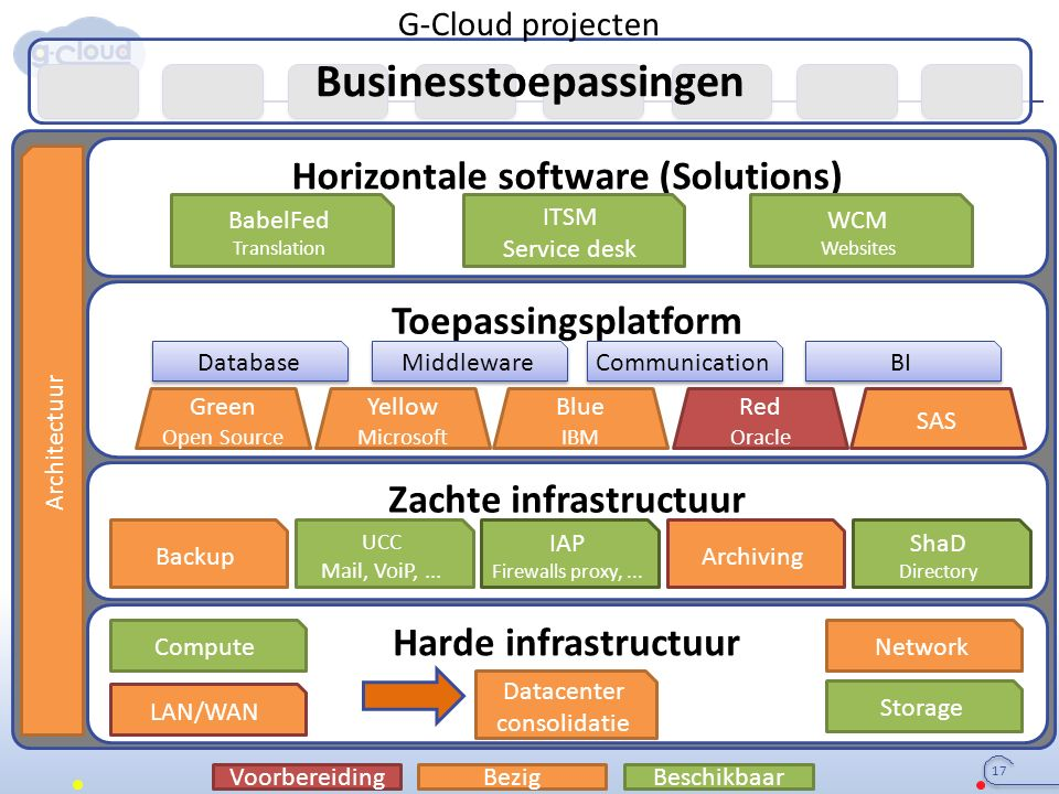 Businesstoepassingen Harde infrastructuur Zachte infrastructuur Toepassingsplatform Horizontale software (Solutions) Datacenter consolidatie LAN/WAN ComputeNetwork Storage Database Middleware Green Open Source Yellow Microsoft Blue IBM Red Oracle SAS Communication BI UCC Mail, VoiP,...
