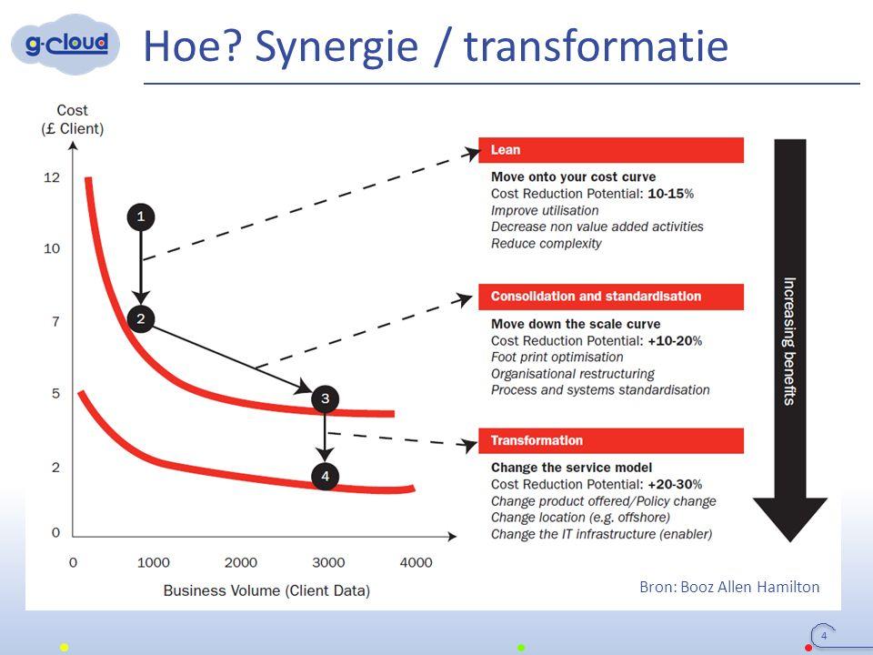 Hoe? Synergie / transformatie 4 Bron: Booz Allen Hamilton