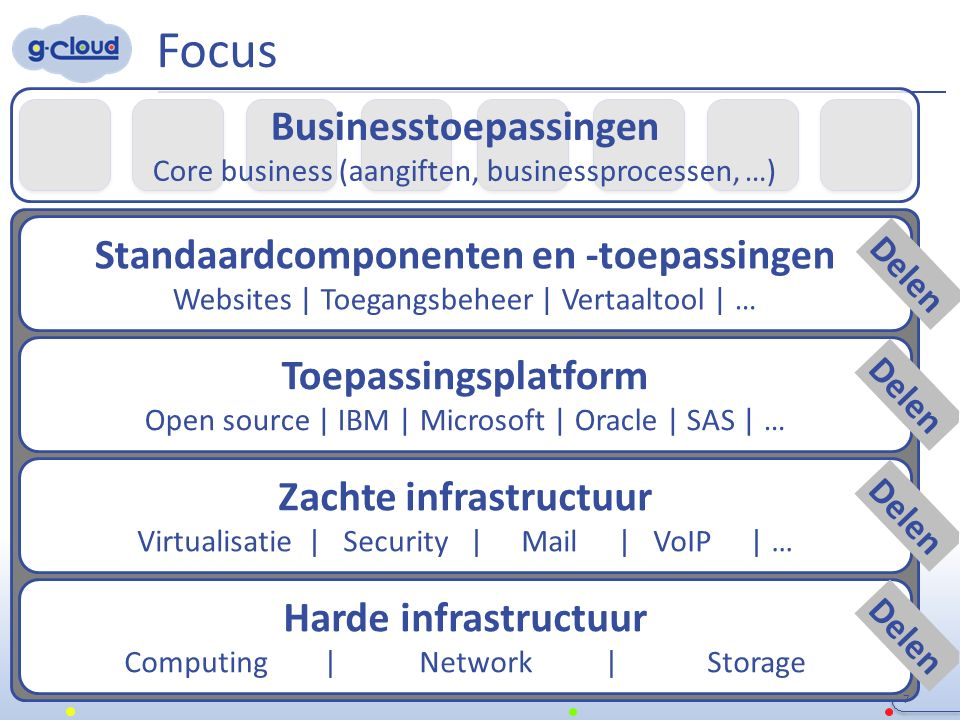 Focus 7 Harde infrastructuur Computing | Network | Storage Zachte infrastructuur Virtualisatie | Security | Mail| VoIP | … Toepassingsplatform Open source | IBM | Microsoft | Oracle | SAS | … Businesstoepassingen Core business (aangiften, businessprocessen, …) Standaardcomponenten en -toepassingen Websites | Toegangsbeheer | Vertaaltool | … Delen
