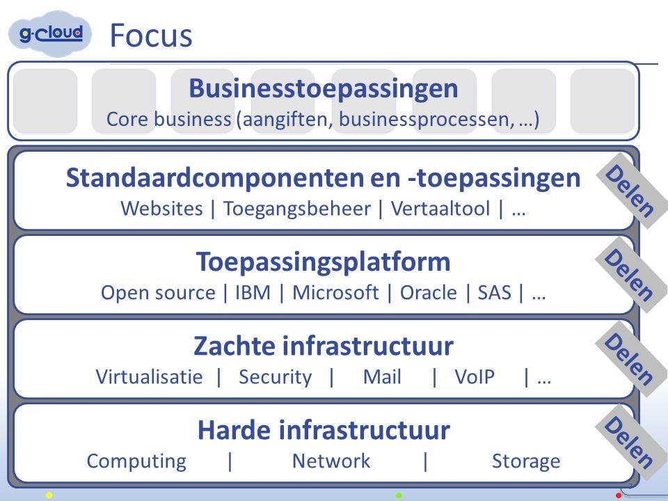 G-Cloud & private sector 18 G-Cloud ≠ ICT insourcing Bestaande, lopende en voorziene overheidsopdrachten (Vertaaltool, Converged Infrastructure, Unified Communications, netwerkbeveiligingsapparatuur, opslagsystemen, back-up,...) Overleg met sector voor specifieke projecten zoals vendorspecifieke PaaS platformen