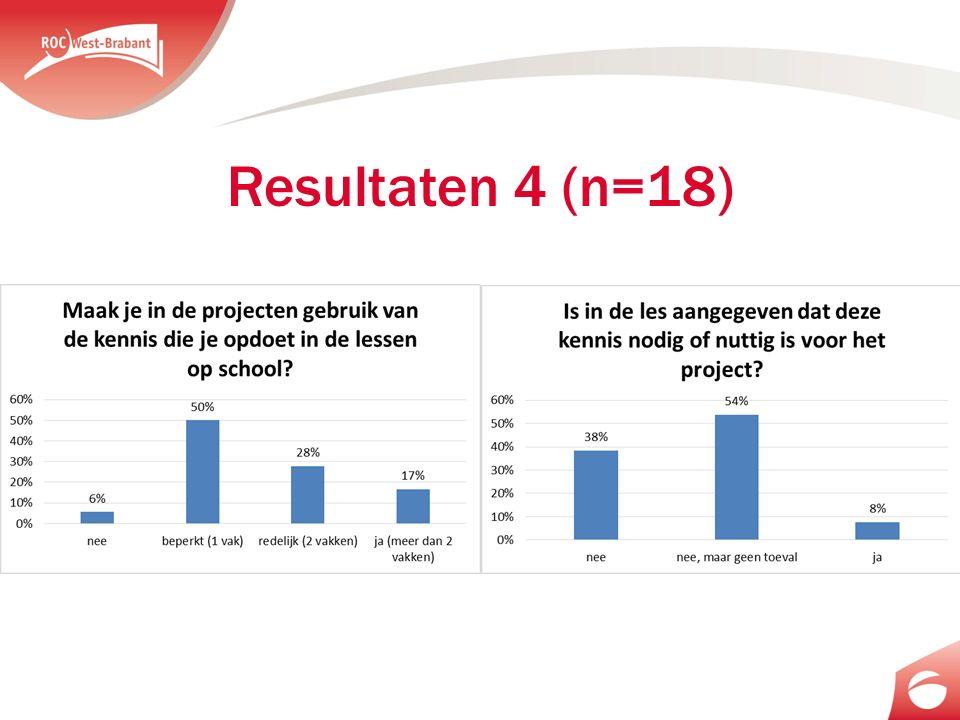 Resultaten 4 (n=18)