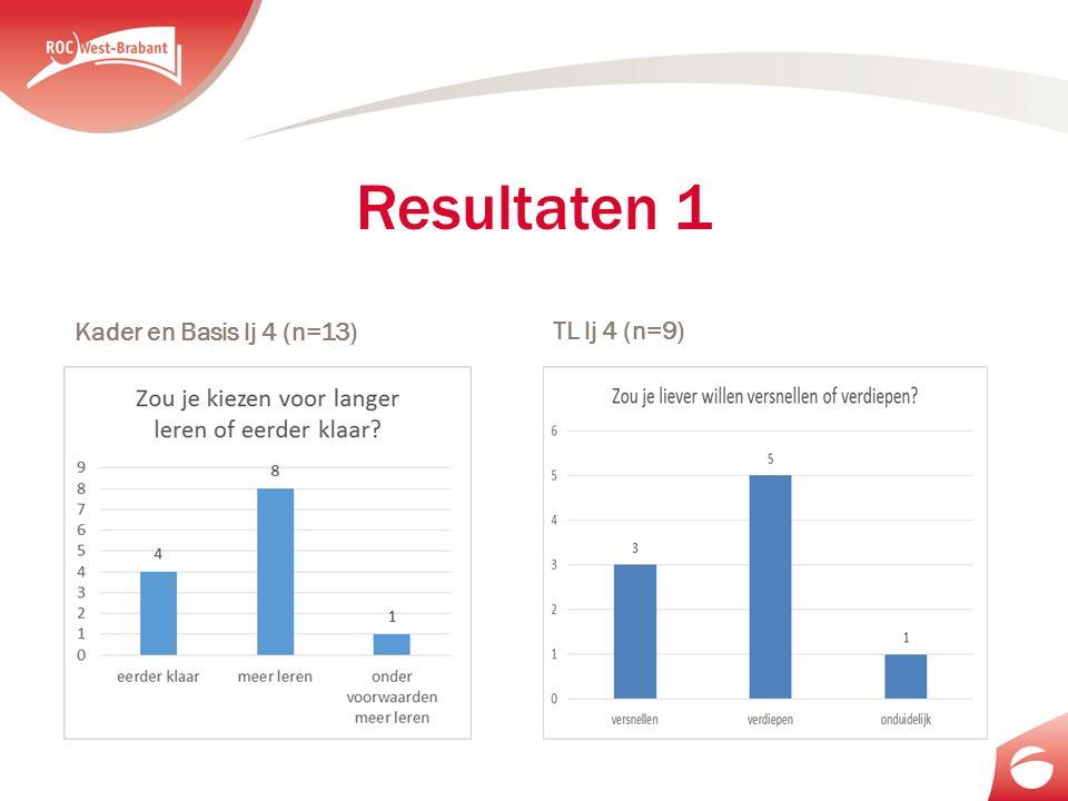 Resultaten 1 Kader en Basis lj 4 (n=13) TL lj 4 (n=9)
