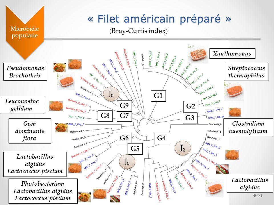 10 « Filet américain préparé » Microbiële populatie (Bray-Curtis index) G2 Streptococcus thermophilus Xanthomonas G1 G3 Clostridium haemolyticum G6 La