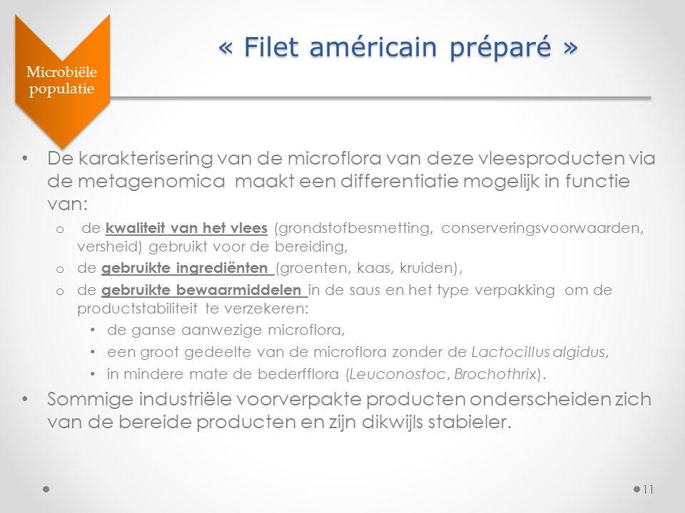 11 « Filet américain préparé » Microbiële populatie De karakterisering van de microflora van deze vleesproducten via de metagenomica maakt een differe
