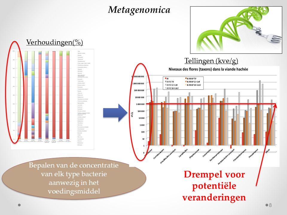 8 Bepalen van de concentratie van elk type bacterie aanwezig in het voedingsmiddel Verhoudingen(%) Metagenomica Tellingen (kve/g) Drempel voor potenti