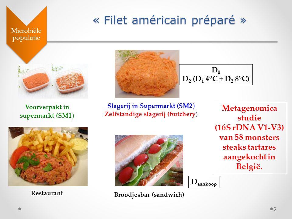 9 « Filet américain préparé » Microbiële populatie Voorverpakt in supermarkt (SM1 ) Slagerij in Supermarkt (SM2 ) Zelfstandige slagerij (butchery) Res