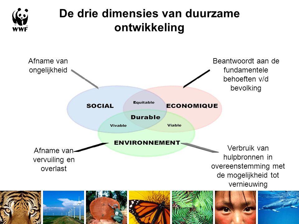 De drie dimensies van duurzame ontwikkeling Afname van vervuiling en overlast Verbruik van hulpbronnen in overeenstemming met de mogelijkheid tot vernieuwing Beantwoordt aan de fundamentele behoeften v/d bevolking Afname van ongelijkheid