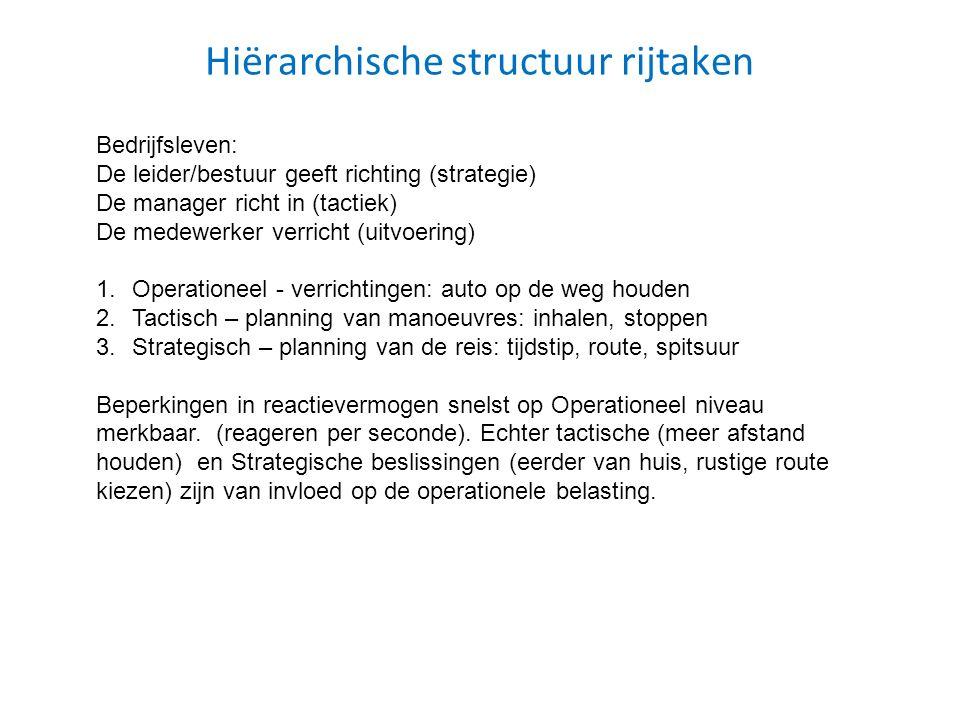Hiërarchische structuur rijtaken Bedrijfsleven: De leider/bestuur geeft richting (strategie) De manager richt in (tactiek) De medewerker verricht (uit
