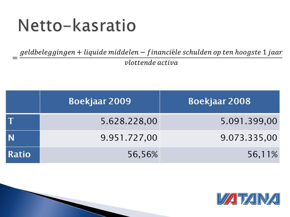 Boekjaar 2009Boekjaar 2008 T5.628.228,005.091.399,00 N9.951.727,009.073.335,00 Ratio56,56%56,11%
