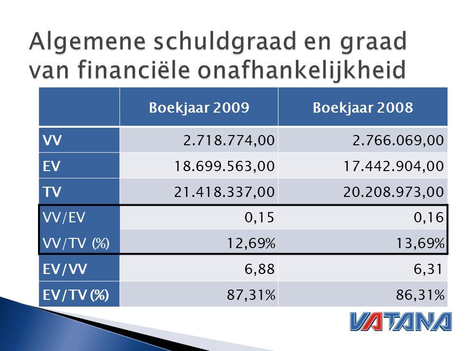 Boekjaar 2009Boekjaar 2008 VV2.718.774,002.766.069,00 EV18.699.563,0017.442.904,00 TV21.418.337,0020.208.973,00 VV/EV0,150,16 VV/TV (%)12,69%13,69% EV/VV6,886,31 EV/TV (%)87,31%86,31%