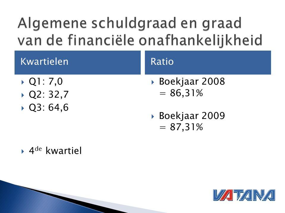 KwartielenRatio  Q1: 7,0  Q2: 32,7  Q3: 64,6  Boekjaar 2008 = 86,31%  Boekjaar 2009 = 87,31%  4 de kwartiel