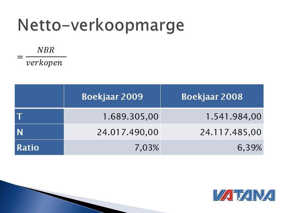 Boekjaar 2009Boekjaar 2008 T1.689.305,001.541.984,00 N24.017.490,0024.117.485,00 Ratio7,03%6,39%