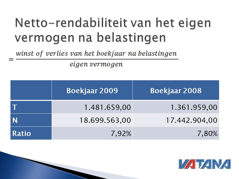 Boekjaar 2009Boekjaar 2008 T1.481.659,001.361.959,00 N18.699.563,0017.442.904,00 Ratio7,92%7,80%