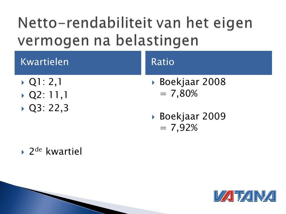 KwartielenRatio  Q1: 2,1  Q2: 11,1  Q3: 22,3  Boekjaar 2008 = 7,80%  Boekjaar 2009 = 7,92%  2 de kwartiel