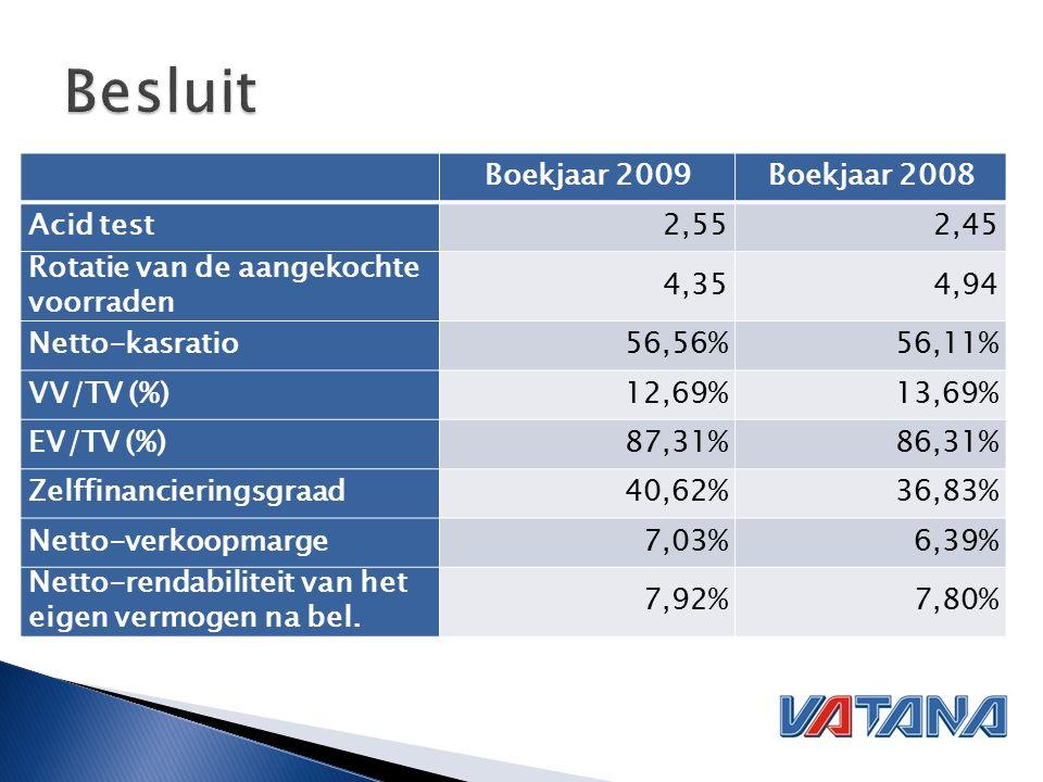 Boekjaar 2009Boekjaar 2008 Acid test2,552,45 Rotatie van de aangekochte voorraden 4,354,94 Netto-kasratio56,56%56,11% VV/TV (%)12,69%13,69% EV/TV (%)87,31%86,31% Zelffinancieringsgraad40,62%36,83% Netto-verkoopmarge7,03%6,39% Netto-rendabiliteit van het eigen vermogen na bel.
