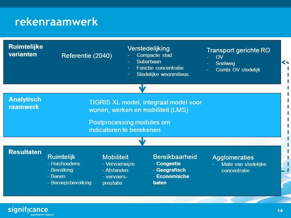 rekenraamwerk 14 Verstedelijking : -Compacte stad -Suburbaan -Functie concentratie -Stedelijke woonmilieus Referentie (2040) Transport gerichte RO -OV