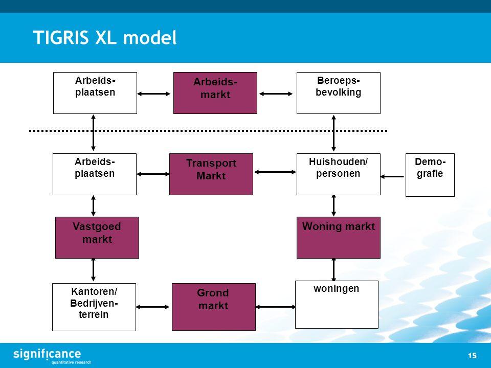 TIGRIS XL model 15 Arbeids- plaatsen Demo- grafie Beroeps- bevolking Arbeids- markt Transport Markt Huishouden/ personen Arbeids- plaatsen Kantoren/ B