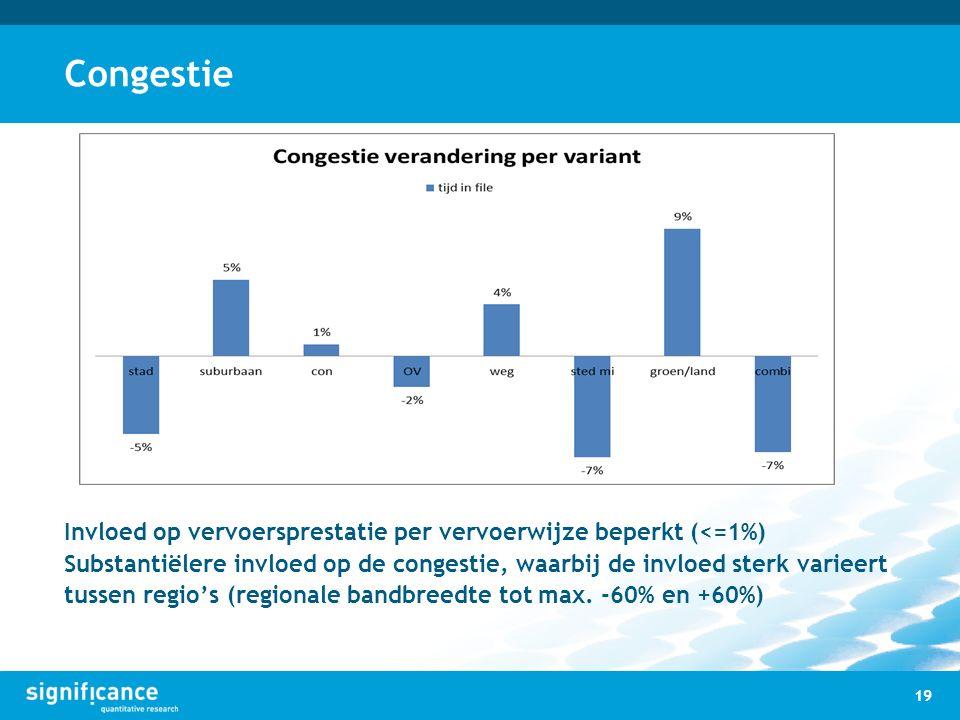 Congestie 19 Invloed op vervoersprestatie per vervoerwijze beperkt (<=1%) Substantiëlere invloed op de congestie, waarbij de invloed sterk varieert tu