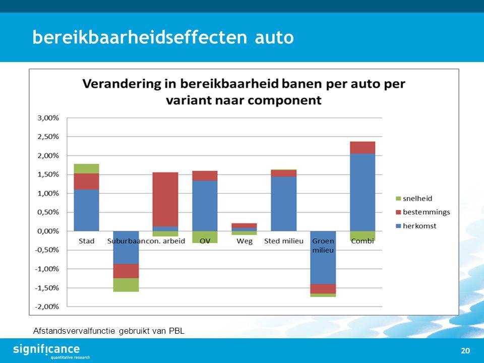 bereikbaarheidseffecten auto 20 Afstandsvervalfunctie gebruikt van PBL