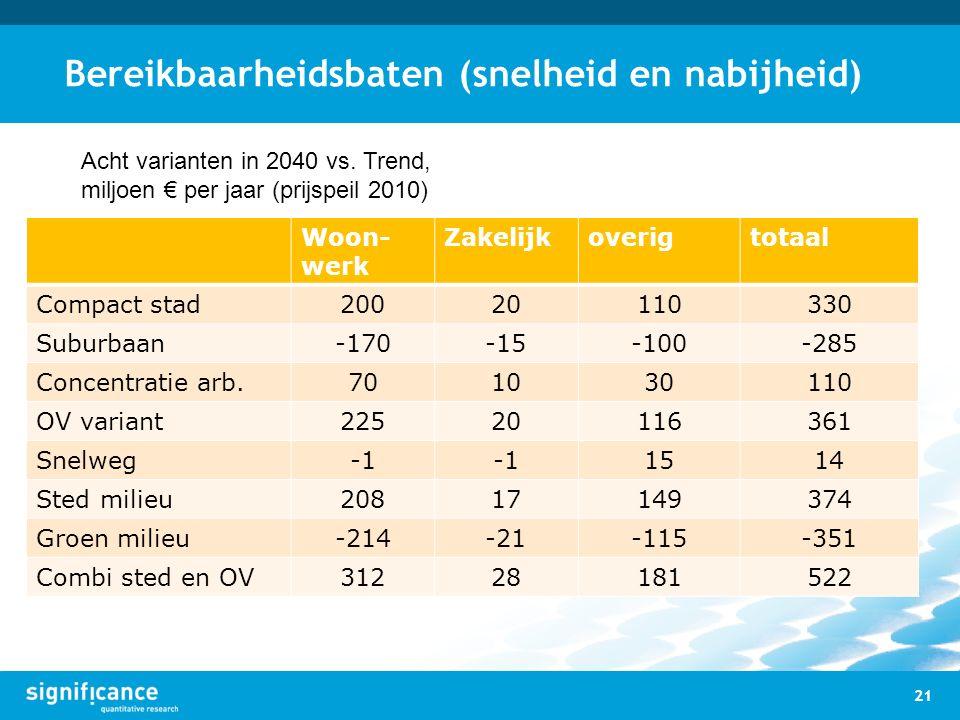 Bereikbaarheidsbaten (snelheid en nabijheid) 21 Acht varianten in 2040 vs. Trend, miljoen € per jaar (prijspeil 2010) Woon- werk Zakelijkoverigtotaal