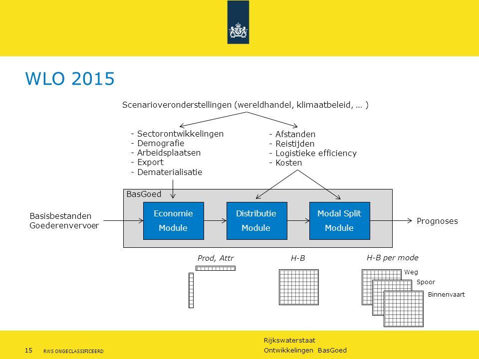 Rijkswaterstaat 15Ontwikkelingen BasGoed RWS ONGECLASSIFICEERD BasGoed WLO 2015 Economie Module Distributie Module Modal Split Module Basisbestanden G