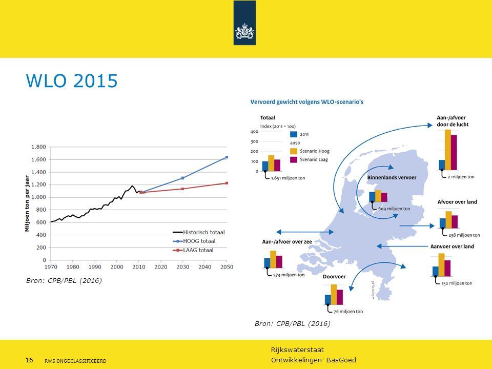 Rijkswaterstaat 16Ontwikkelingen BasGoed RWS ONGECLASSIFICEERD WLO 2015 Bron: CPB/PBL (2016)