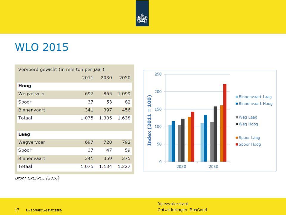 Rijkswaterstaat 17Ontwikkelingen BasGoed RWS ONGECLASSIFICEERD WLO 2015 Bron: CPB/PBL (2016)