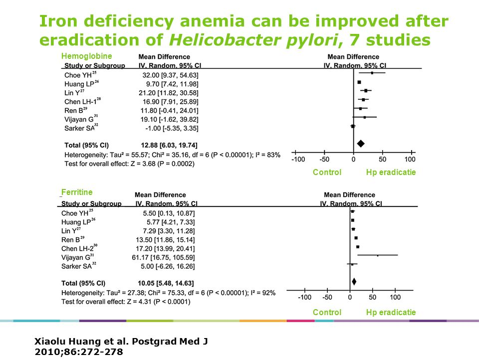 Xiaolu Huang et al. Postgrad Med J 2010;86:272-278 Iron deficiency anemia can be improved after eradication of Helicobacter pylori, 7 studies Hemoglob