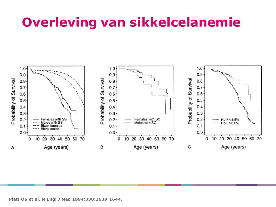 Platt OS et al. N Engl J Med 1994;330:1639-1644. Survival of Patients in the Cooperative Study of Sickle Cell Disease. Overleving van sikkelcelanemie