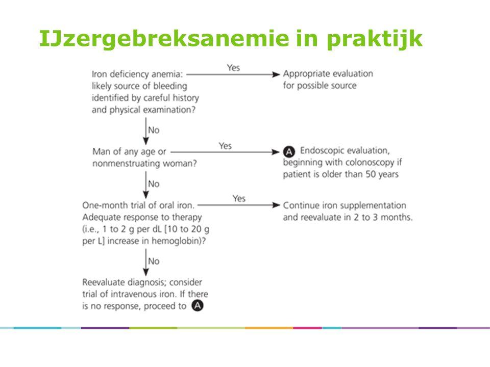 Malabsorptie en anemie IJzer en/of vitamine B12 Coeliakie (duodenum biopsie) Pernicieuze anemie (vitamine B12 deficiëntie, oudere leeftijd) Gastrectomie Bariatrische chirurgie Helicobacter pylori infectie