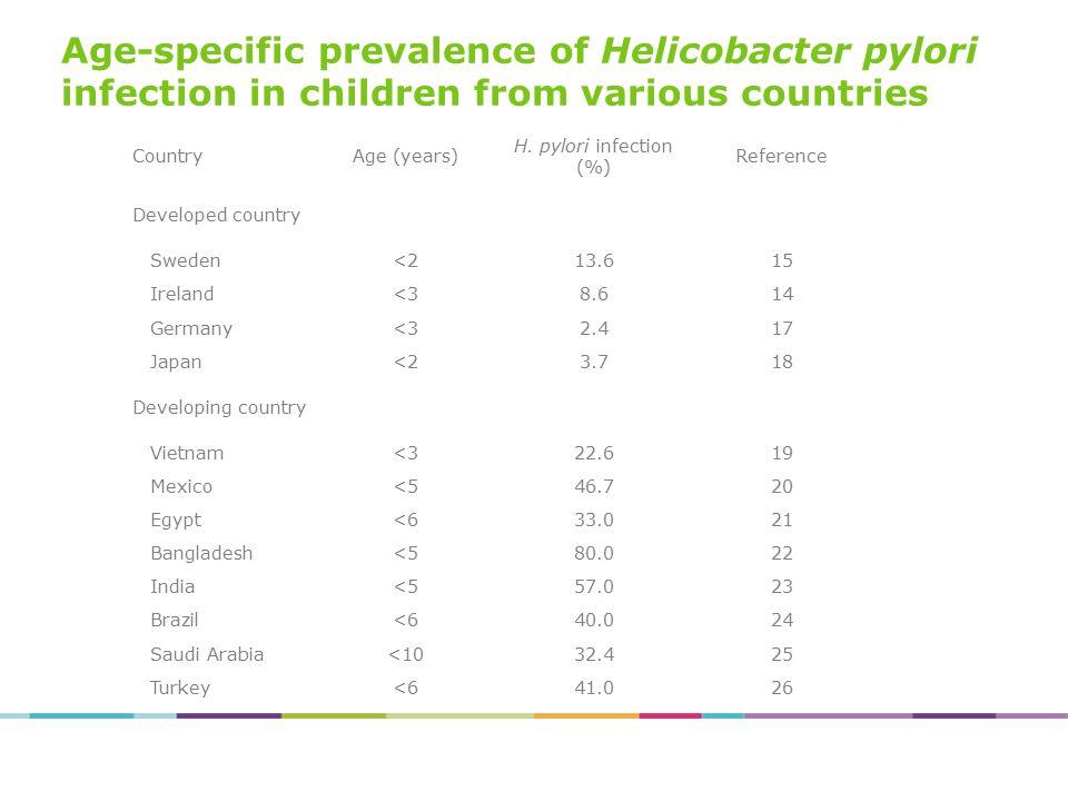 Prevalentie van Helicobacter pylori infectie Ontwikkelde landen Ontwikkelingslanden