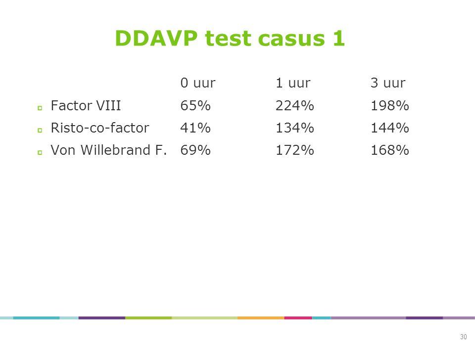 DDAVP test casus 1 0 uur1 uur3 uur Factor VIII65%224%198% Risto-co-factor41%134%144% Von Willebrand F.69%172%168% 30