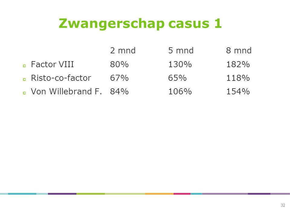 Zwangerschap casus 1 2 mnd5 mnd8 mnd Factor VIII80%130%182% Risto-co-factor67%65%118% Von Willebrand F.84%106%154% 32