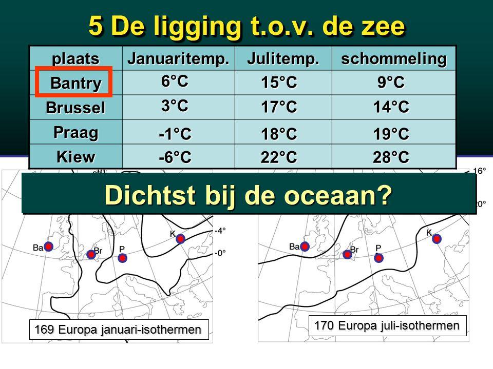 5 De ligging t.o.v. de zee plaatsJanuaritemp.Julitemp.schommelingBantry Brussel Praag Kiew 6°C 3°C -1°C -6°C 15°C 17°C 18°C 22°C 9°C 14°C 19°C 28°C 16