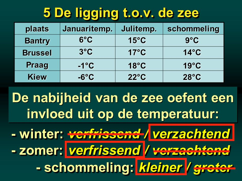 5 De ligging t.o.v. de zee plaatsJanuaritemp.Julitemp.schommelingBantry Brussel Praag Kiew 6°C 3°C -1°C -6°C 15°C 17°C 18°C 22°C 9°C 14°C 19°C 28°C De