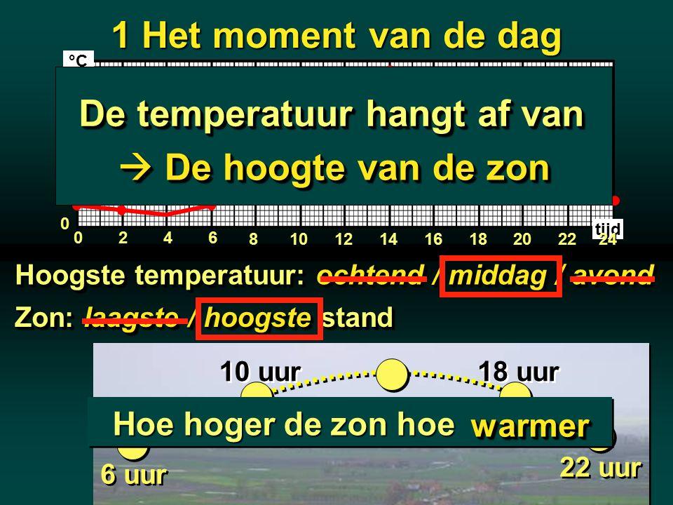 1 Het moment van de dag 246 810121416182022 0 5 10 15 20 25 0 tijd 24 °C 22 uur 18 uur 14 uur 10 uur 6 uur Hoogste temperatuur: ochtend / middag / avo