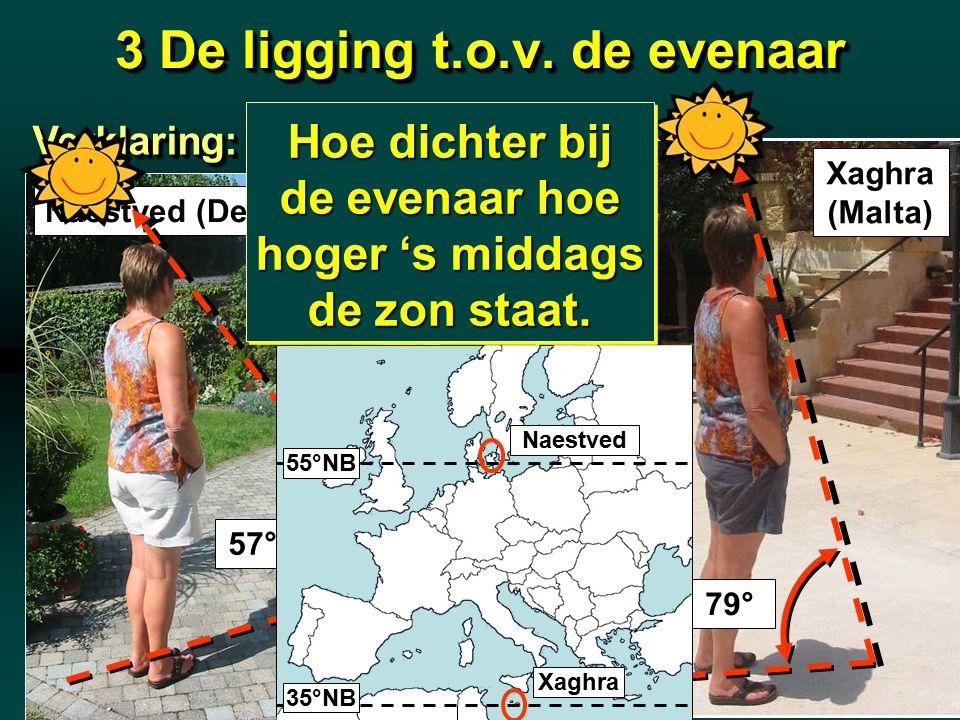 3 De ligging t.o.v. de evenaar Naestved (Den.) Xaghra (Malta) 21 juni 79° Verklaring:Verklaring: 57° 21 juni Hoe dichter bij de evenaar hoe hoger 's m