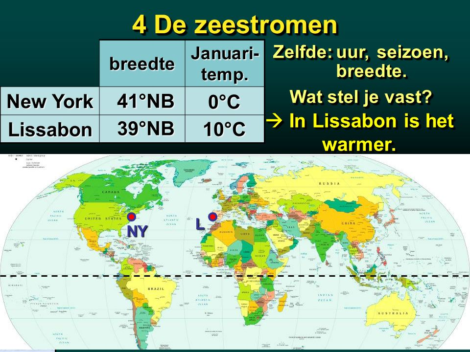 4 De zeestromen breedte Januari- temp. New York Lissabon 41°NB 39°NB 0°C 10°C Meridiaan 1 Blz. 76 L NY Wat stel je vast?  In Lissabon is het warmer.