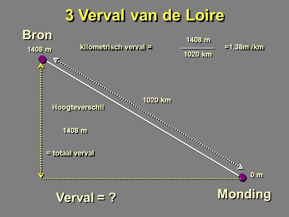 3 Verval van de Loire Bron Monding 1408 m 0 m 1020 km Verval = .