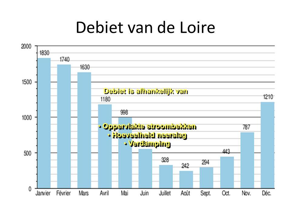 Debiet van de Loire Debiet is afhankelijk van Oppervlakte stroombekken Oppervlakte stroombekken Hoeveelheid neerslag Hoeveelheid neerslag Verdamping V