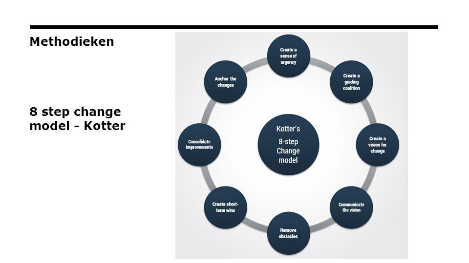Methodieken 8 step change model - Kotter