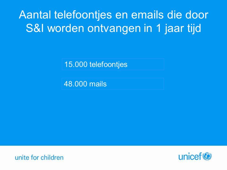 Aantal telefoontjes en emails die door S&I worden ontvangen in 1 jaar tijd 48.000 mails 15.000 telefoontjes