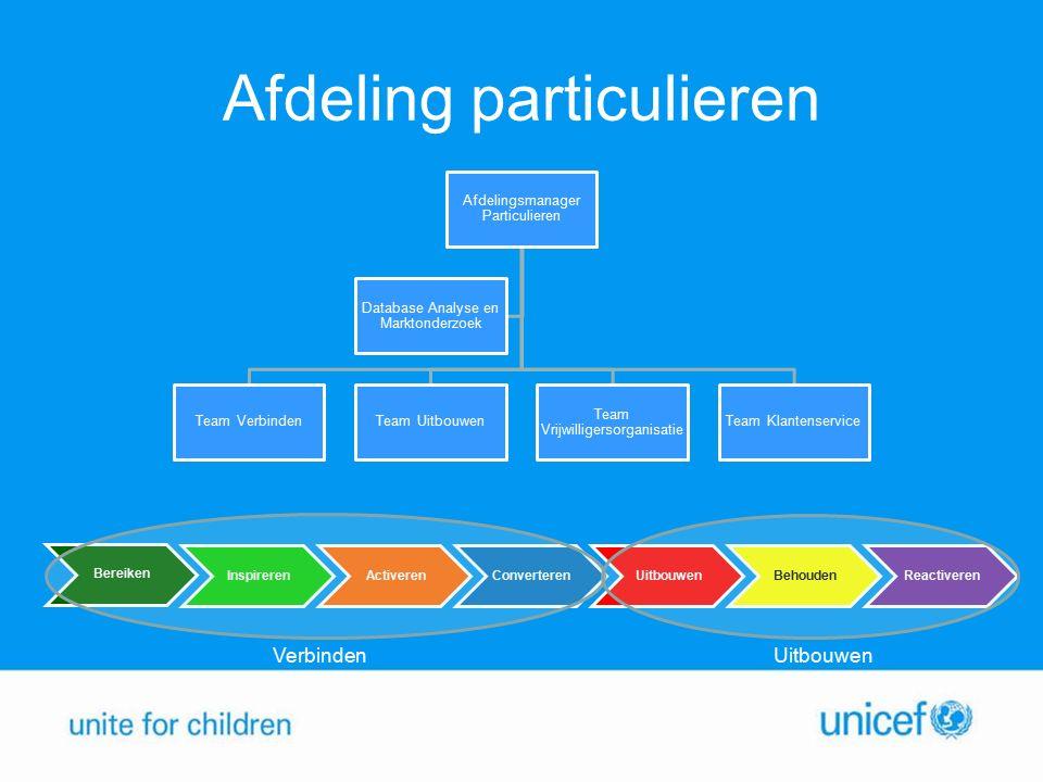 Contributie Giften Nalatenschappen Evenementen Jeugd UNICEF kan haar werk onmogelijk doen zonder de steun van particuliere donateurs € 43,3 miljoen
