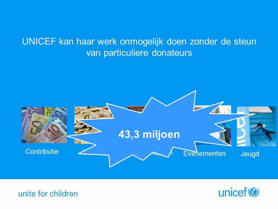 Begroting Particulieren 2015 OnderwerpKPI 2015 Leden€ 31 mln Eenmalige giften€ 3,9 mln Nalatenschappen€ 5,5 mln Evenementen€ 0,9 mln Jeugd€ 50.000 Totaal€ 43,5 mln