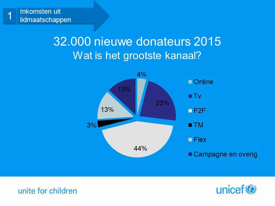 32.000 nieuwe donateurs 2015 Wat is het grootste kanaal?